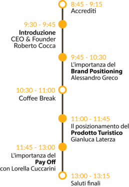 brand positioning day timeline evento laccademya